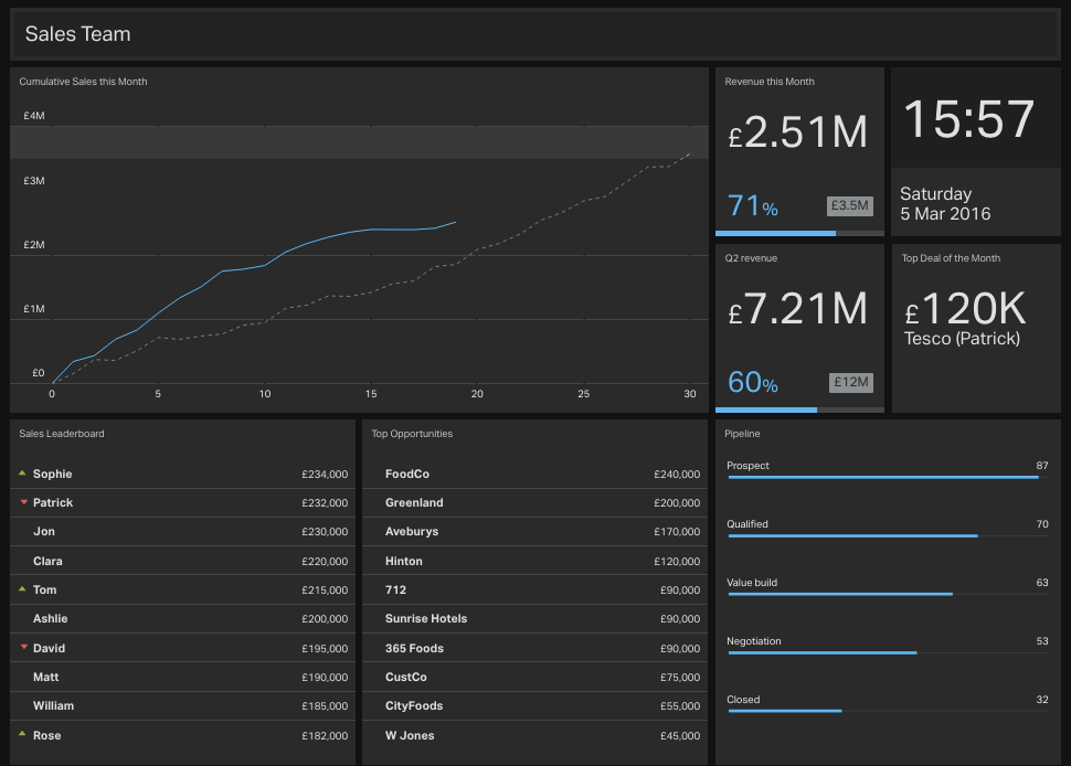 2-sales-team-KPI-dashboard-example