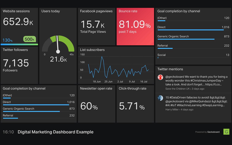 Geckoboard digital marketing dashboard