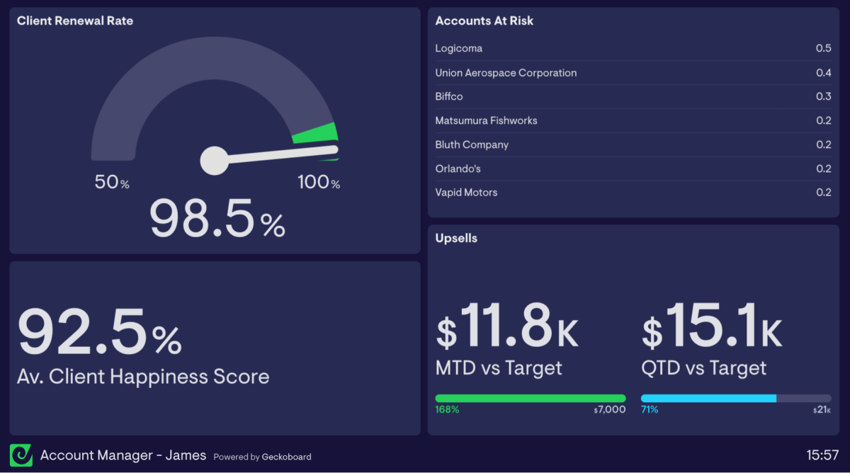 Account-manager-dashboard-examples