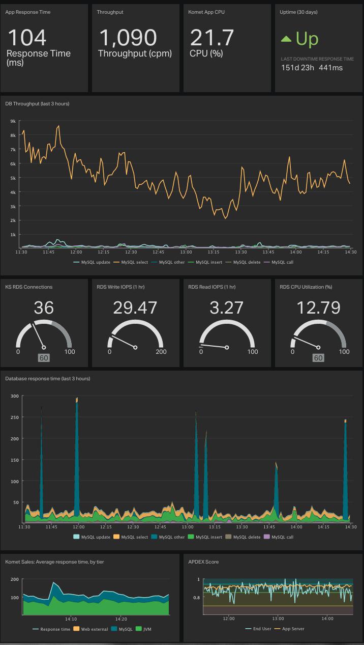 DevOps-dashboard-example