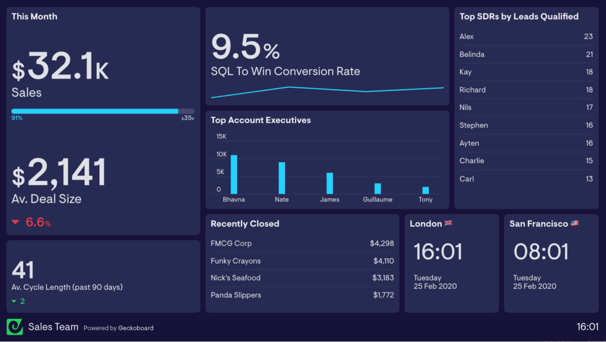 Sales-team-dashboard-examples-1