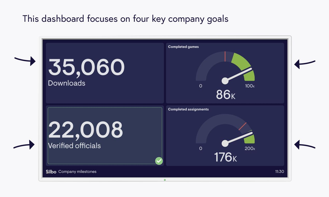 company milestones dashboard by Silbo. Contains sample data.