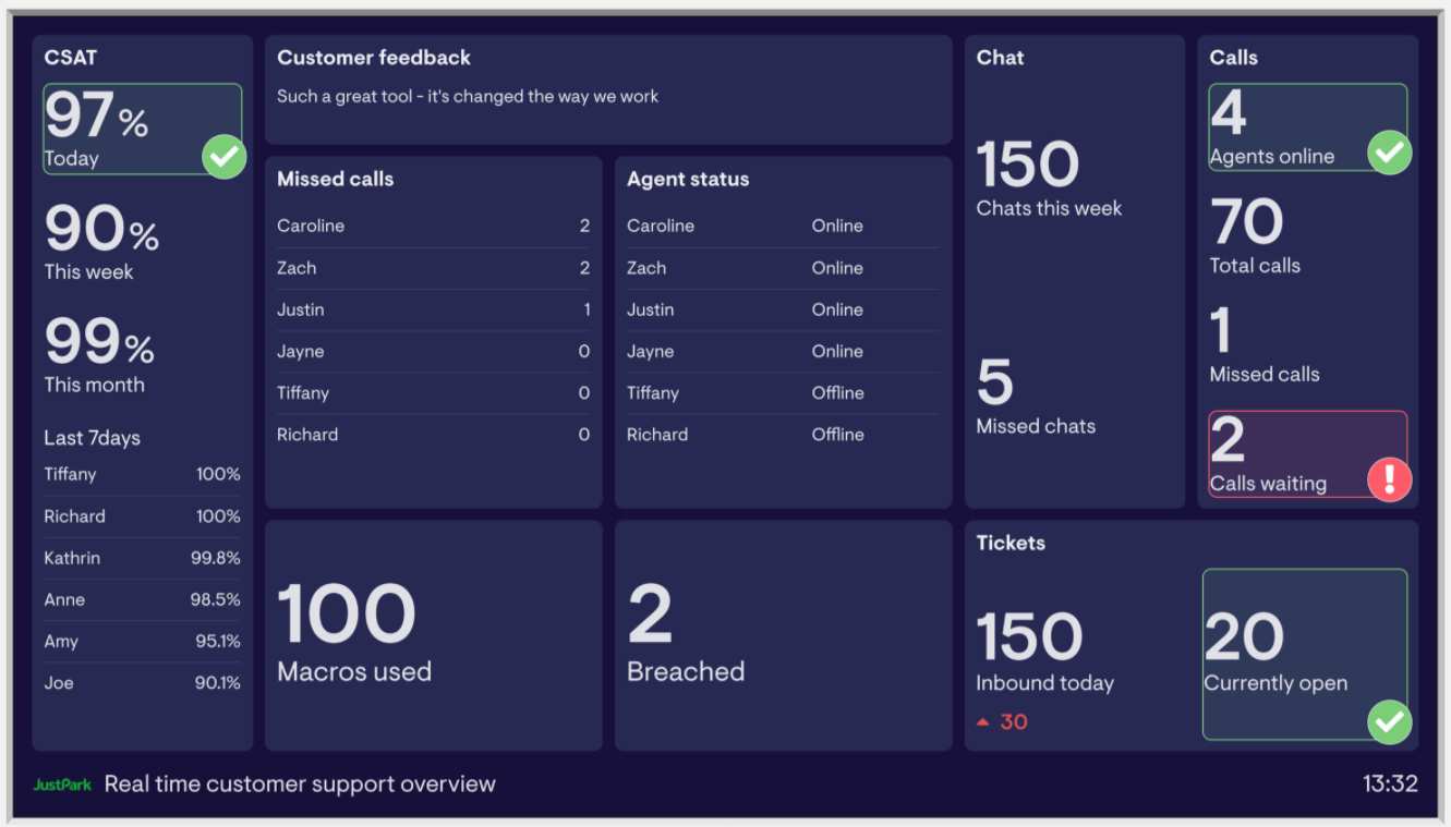 Example customer support dashboard