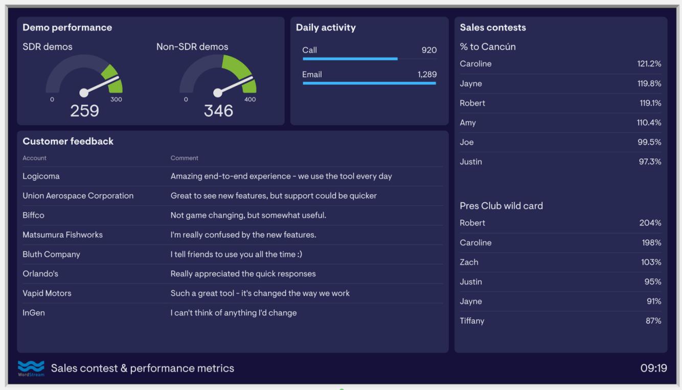Wordstream's sales contest dashboard
