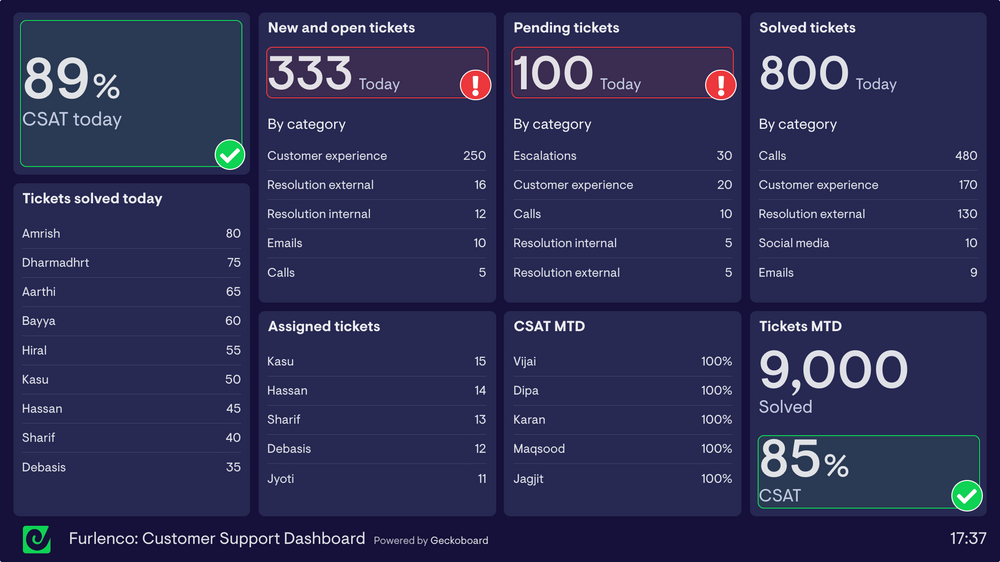 Furlenco sample customer support dashboard