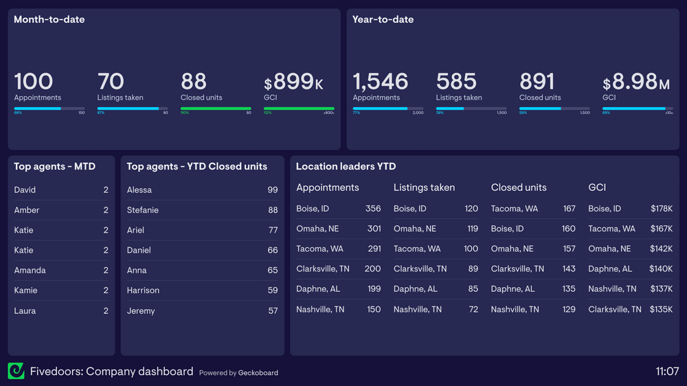 Five Doors Network sample dashboard