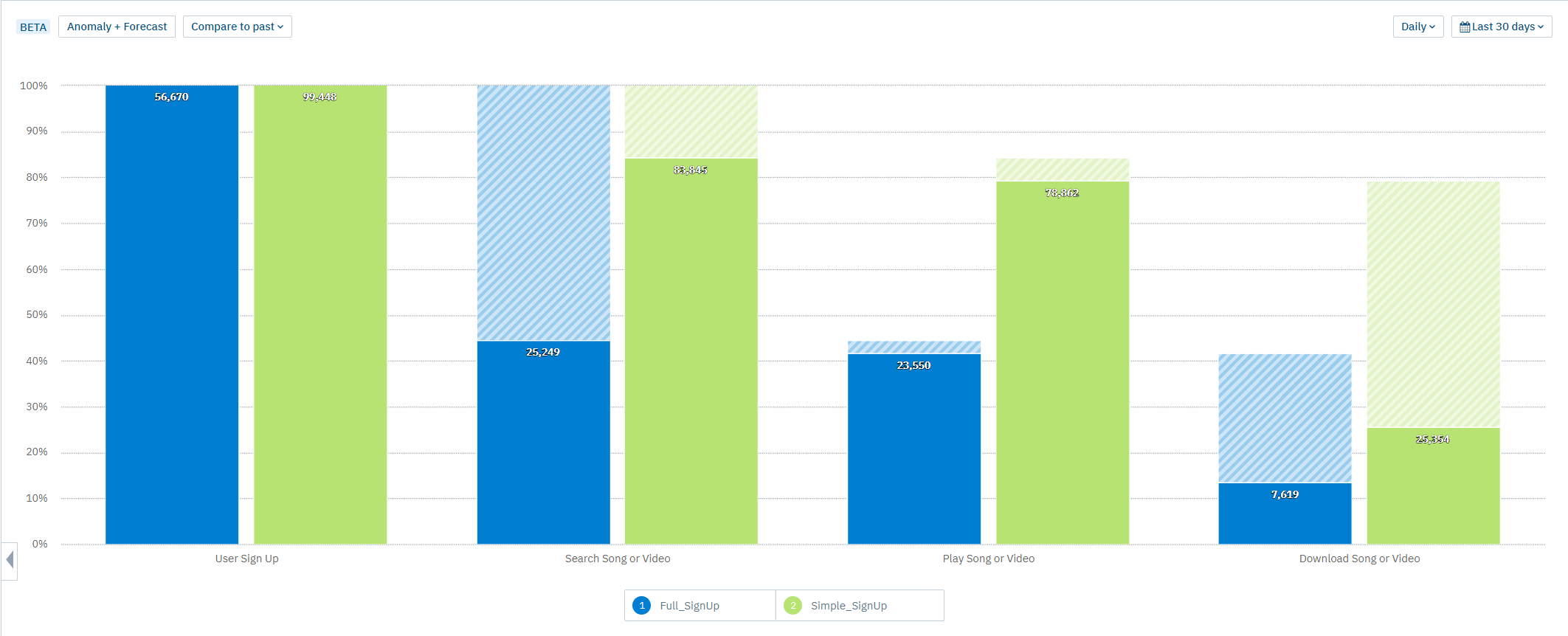 An example A/B test from Amplitude shows product usage by feature.