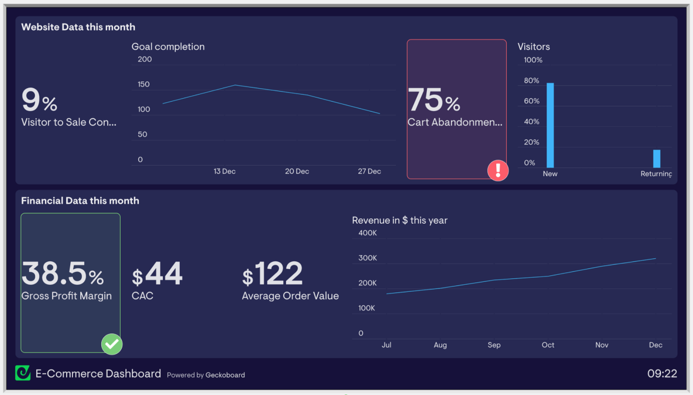 Example ecommerce dashboard