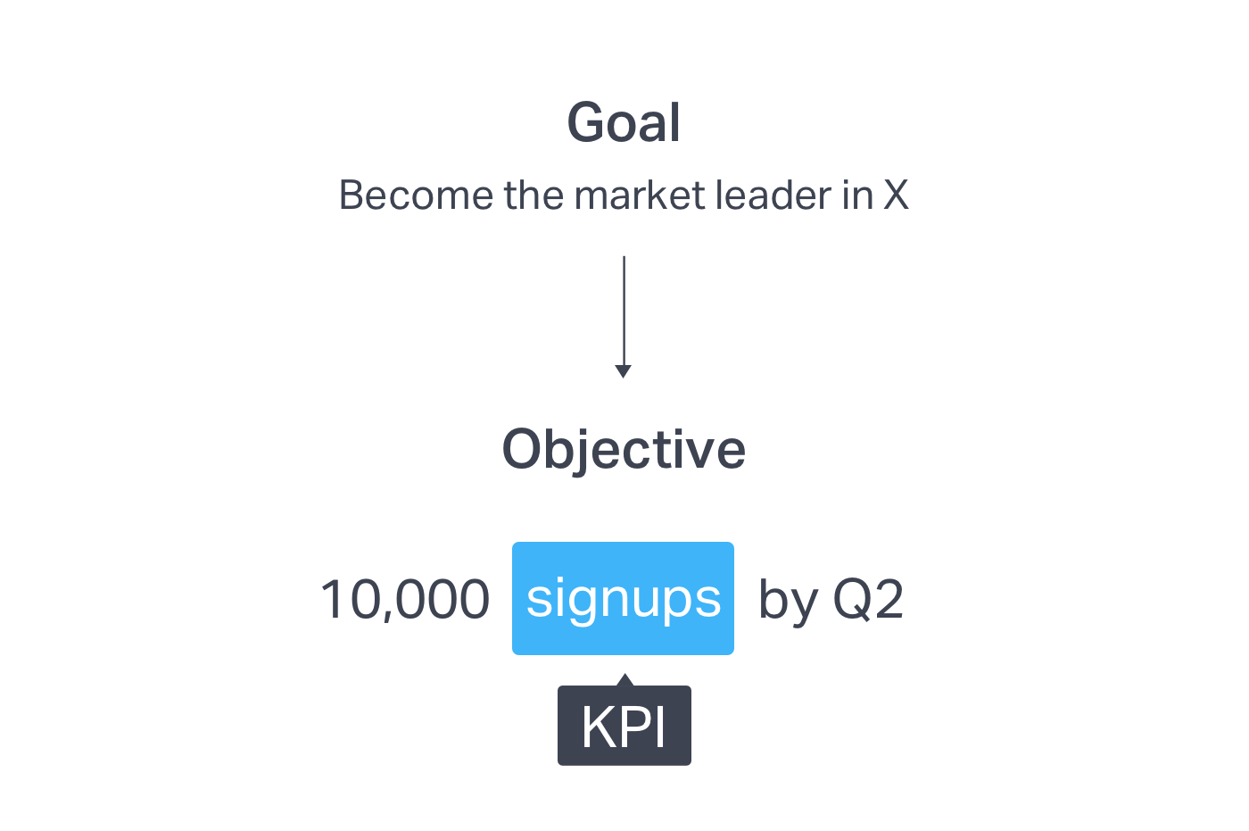 Visualization of how KPIs connect to goals