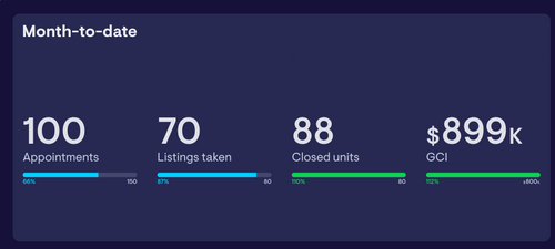 Screenshot of Five Doors Network dashboard