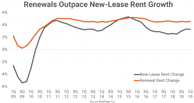 Change over time for new-lease and renewal rent growth, according to industry benchmarks from RealPage, Inc.