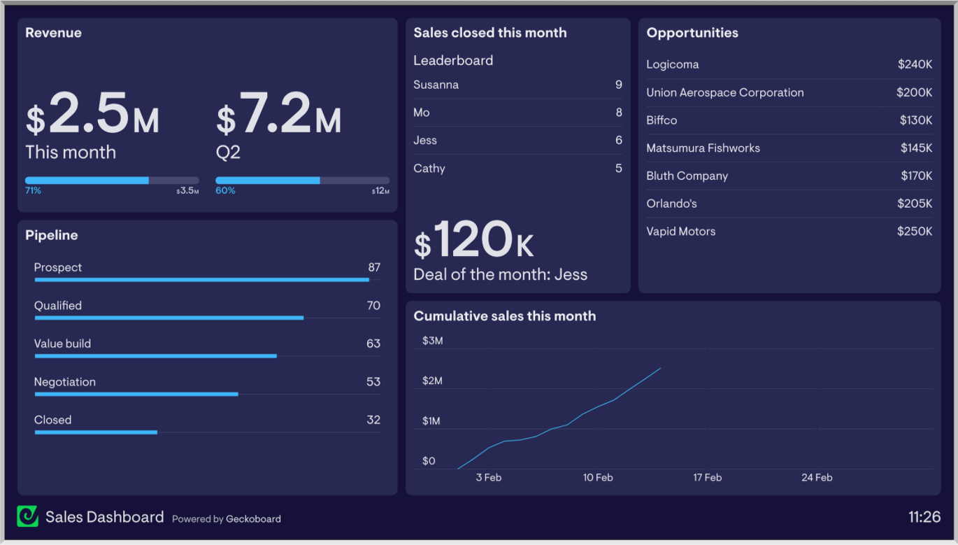 Example sales dashboard from Geckoboard. Contains sample data.