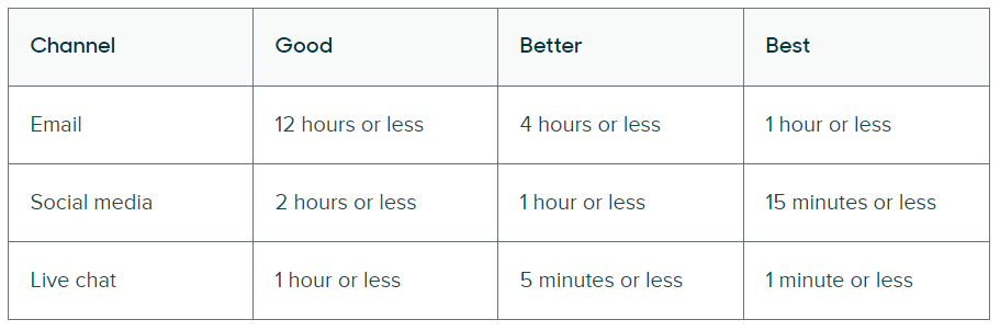 Zendesk's guide to expected response times