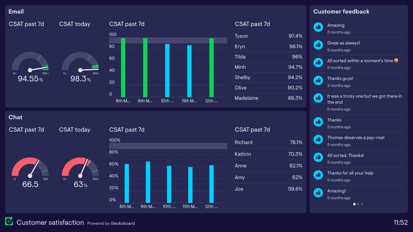 customer-satisfaction-csat-dashboard-example