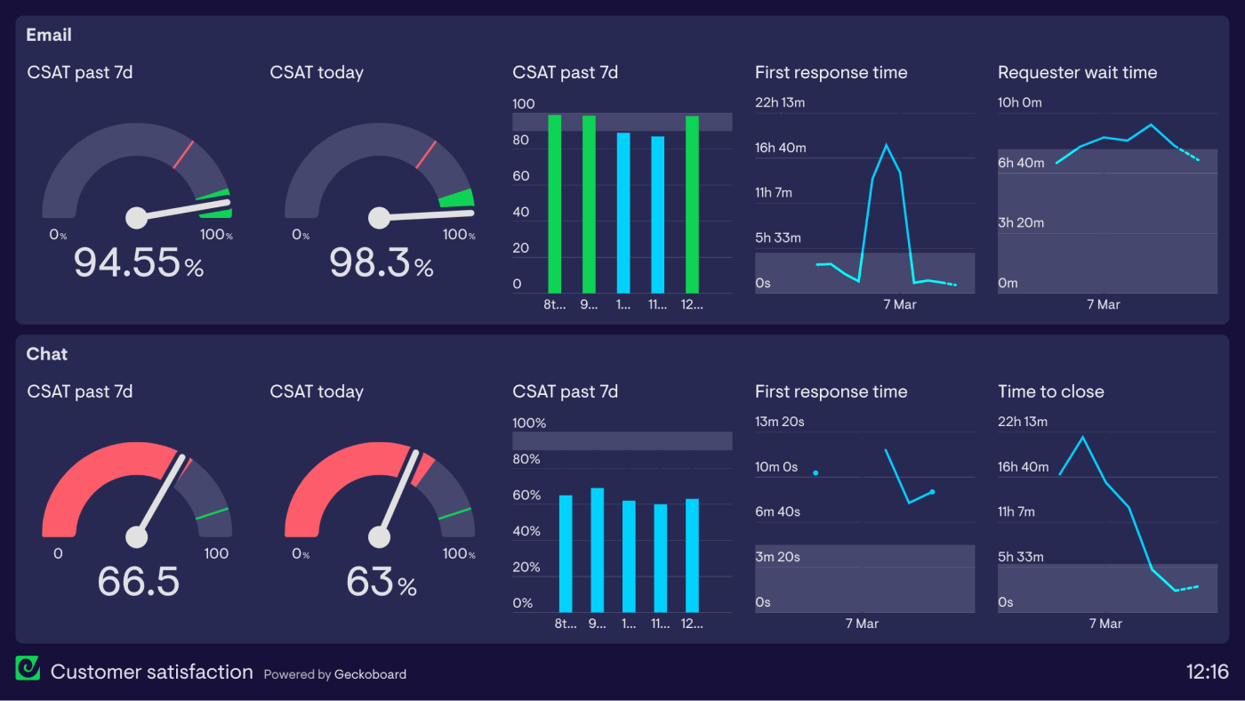 customer-satisfaction-csat-response-time-dashboard-example
