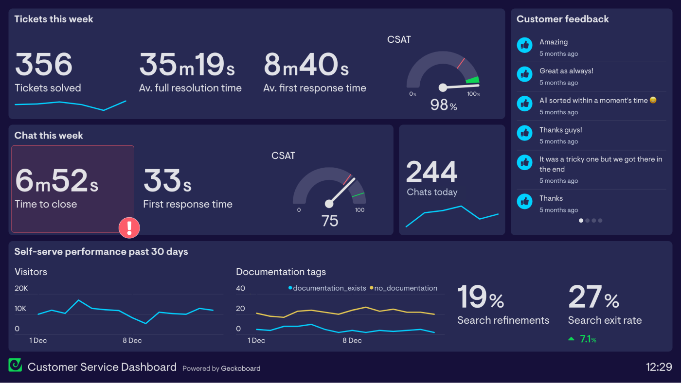 customer-service-overview-dashboard-example
