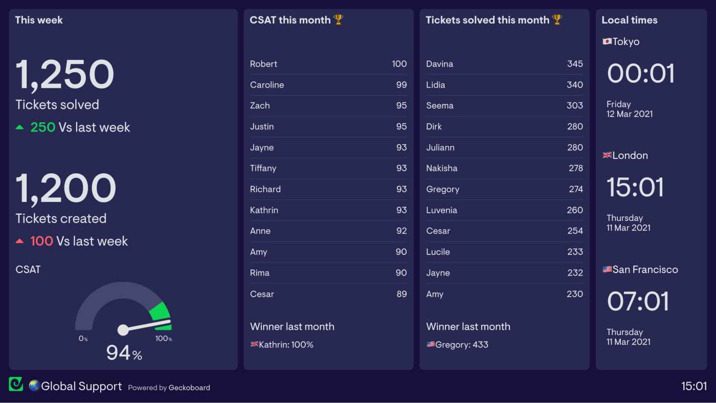 global-support-team-dashboard-example