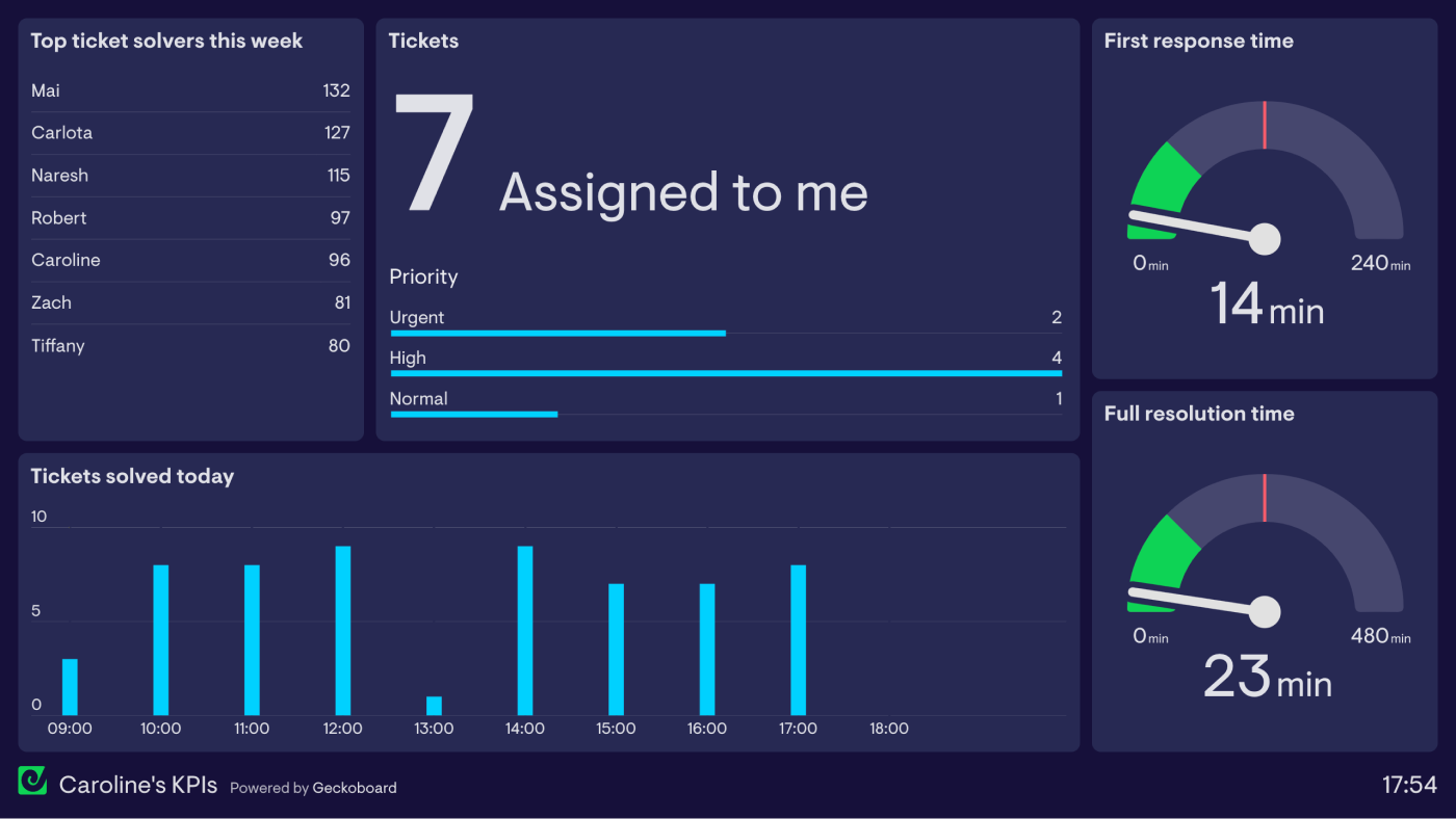 individual-support-agent-kpi-dashboard-example