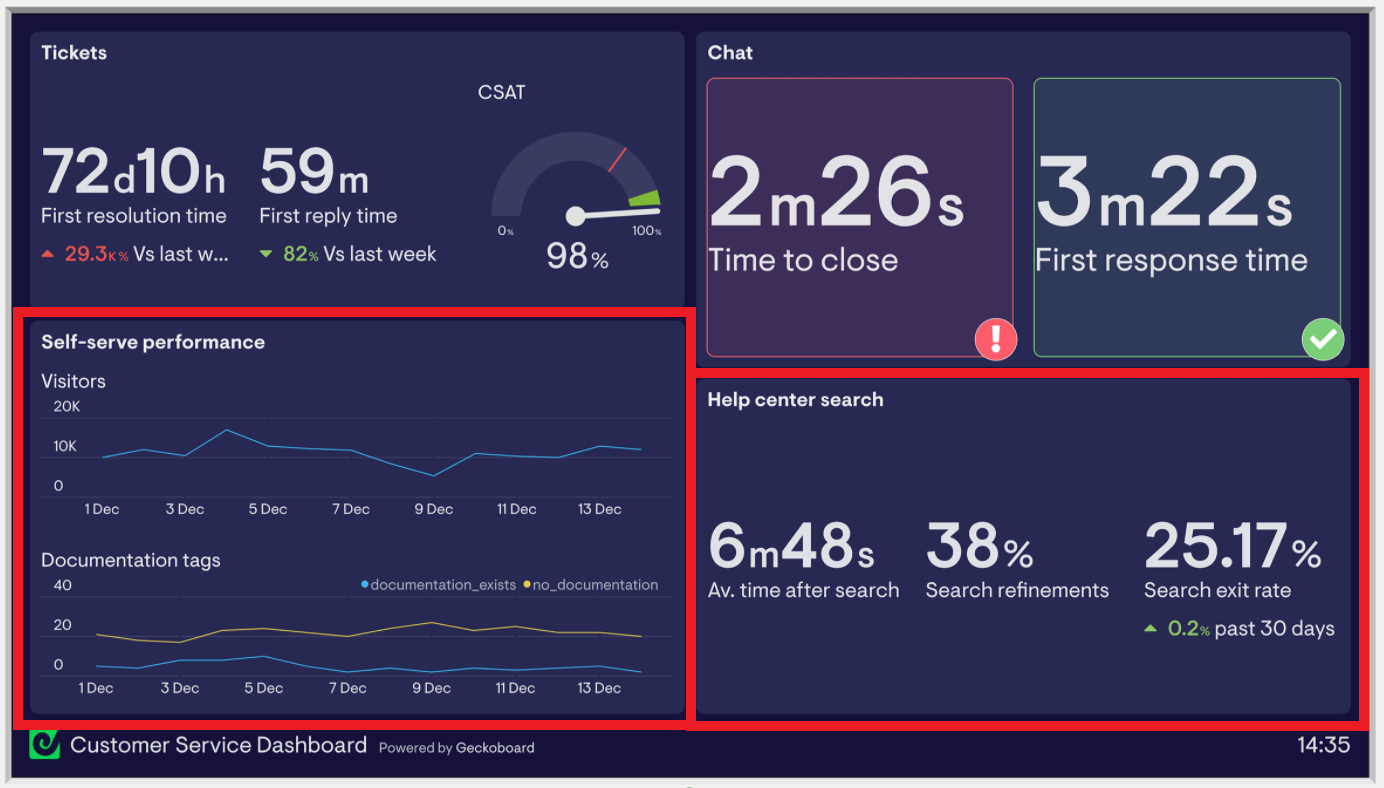 Example dashboard featuring self-help customer support KPIs. Contains sample data.