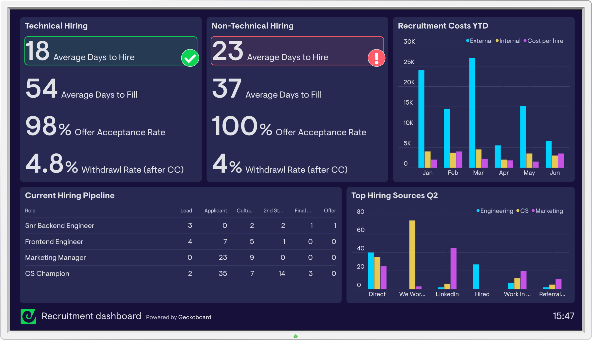 recruitment-dashboard-example-geckoboard