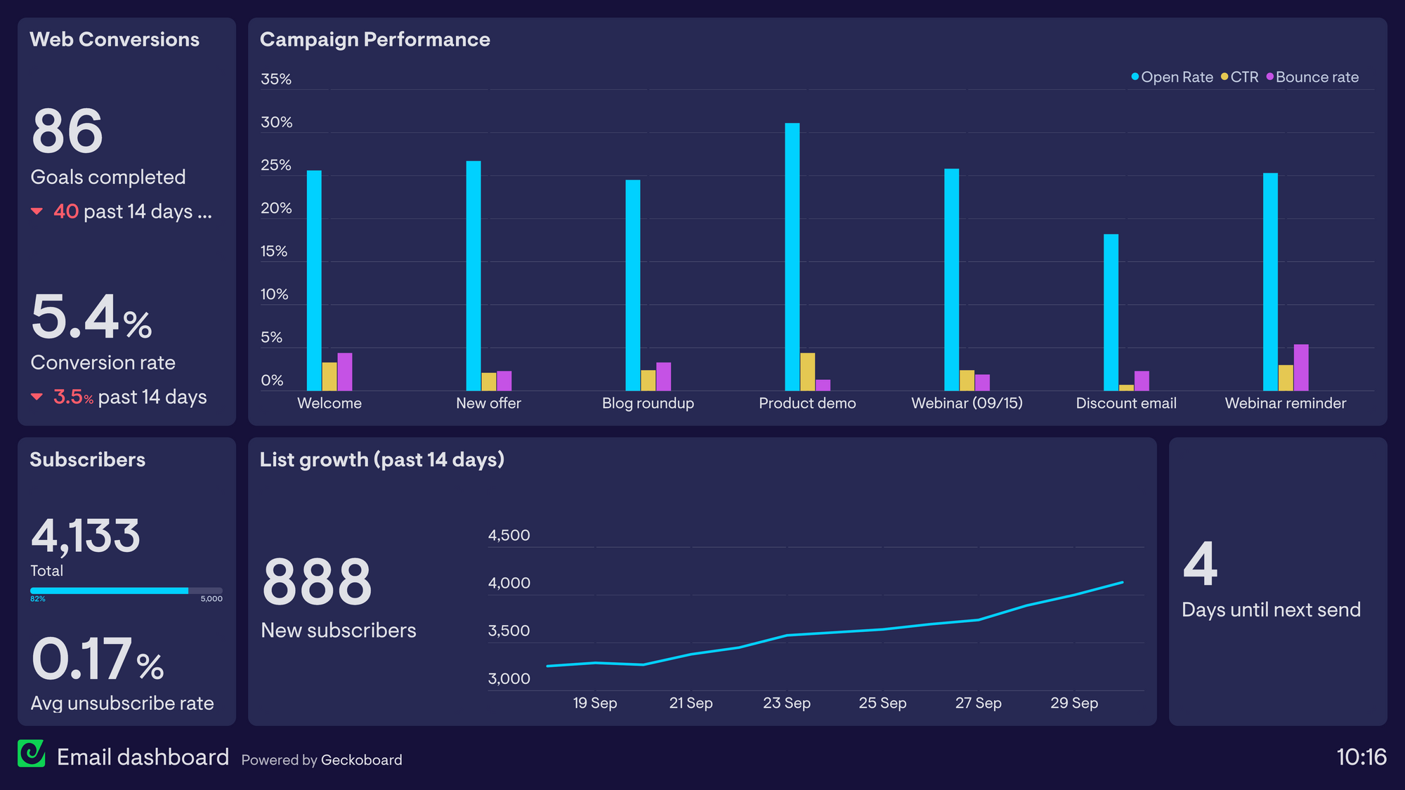An email marketing dashboard example made using Geckoboard