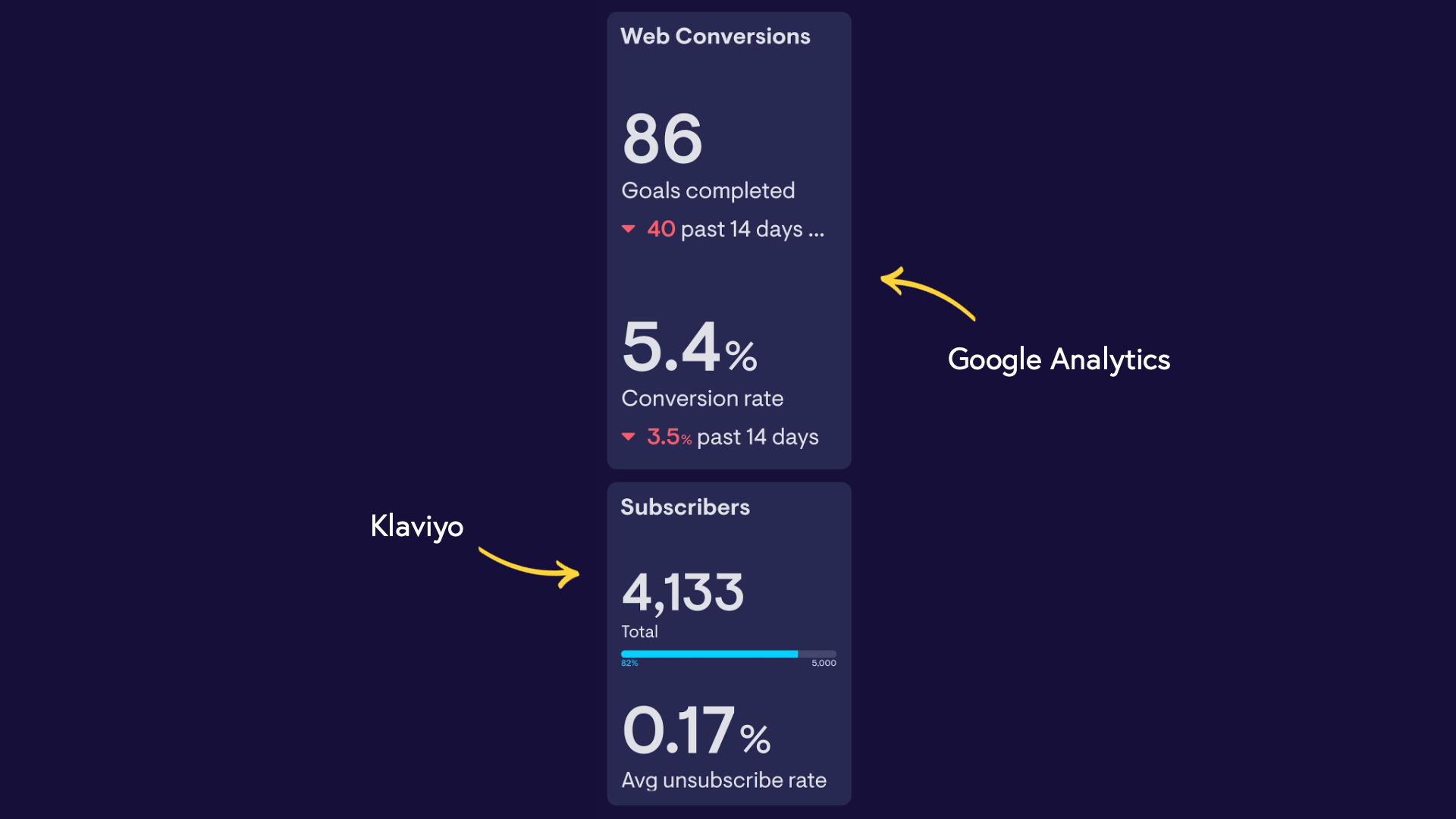 Geckoboard pulls together multiple sources for an email marketing dashboard