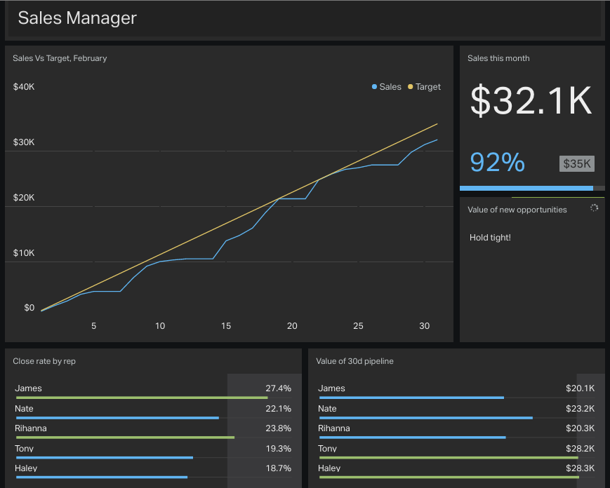 3-sales-manager-KPI-dashboard-example