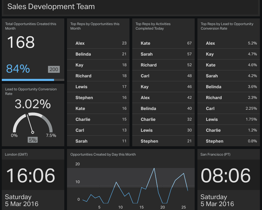 4-sales-development-team-KPI-dashboard-example