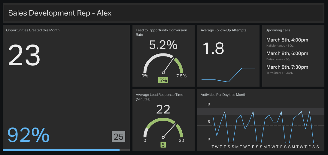 5-sales-development-rep-KPI-dashboard-example