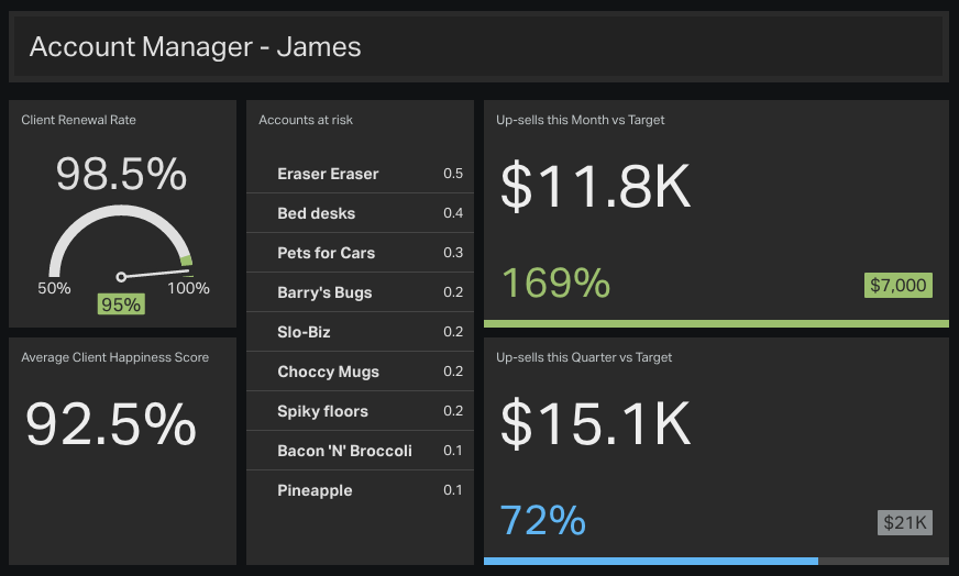 Example-account-manager-dashboard-sales-kpis-benchmarks