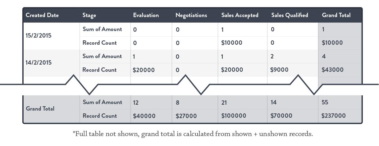 matrix-format-salesforce-reporting