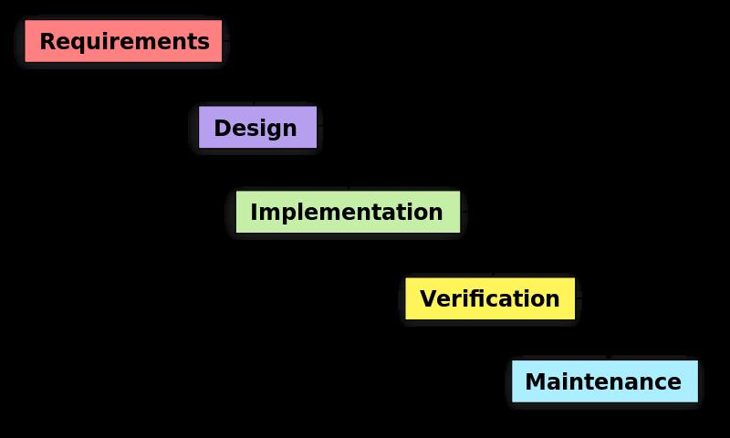 waterfall-model-software-development
