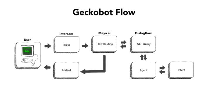 Geckobot_flow