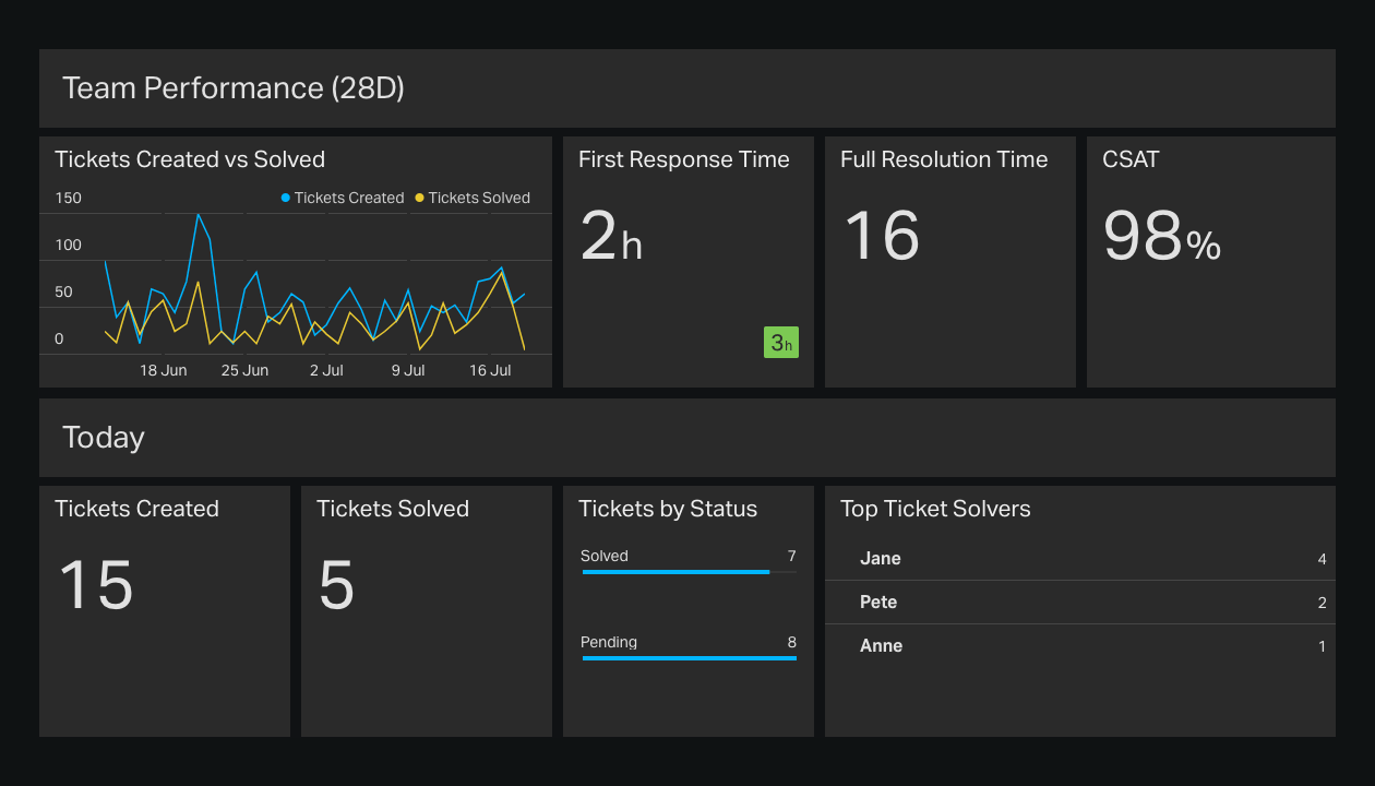 Team Performance Customer Support Dashboard Example