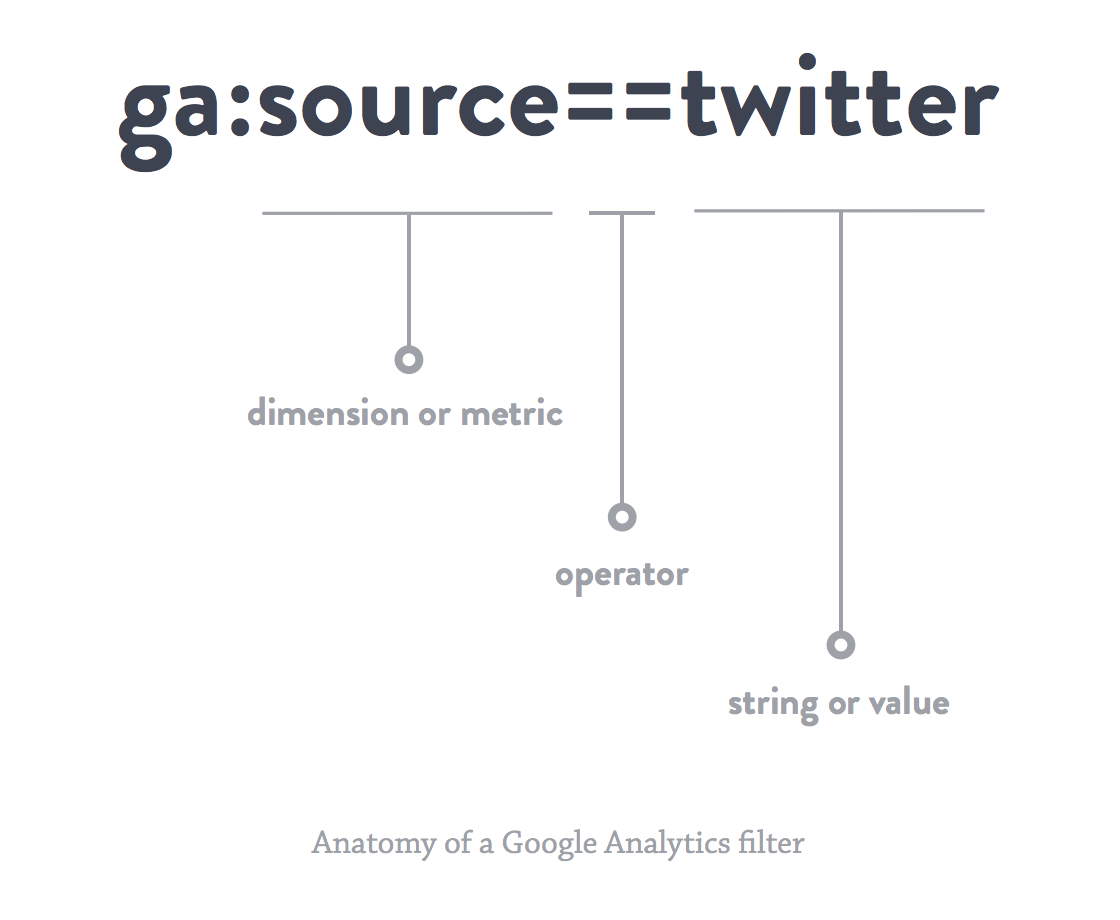 anatomy-google-analytics-filter