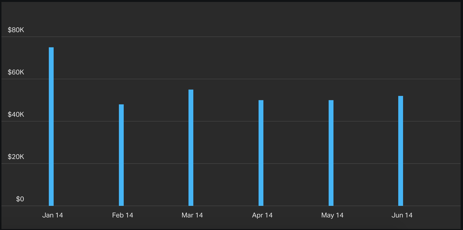 column-chart-mrr-example