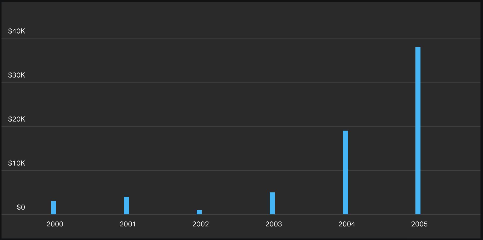 column-chart-visualization-example