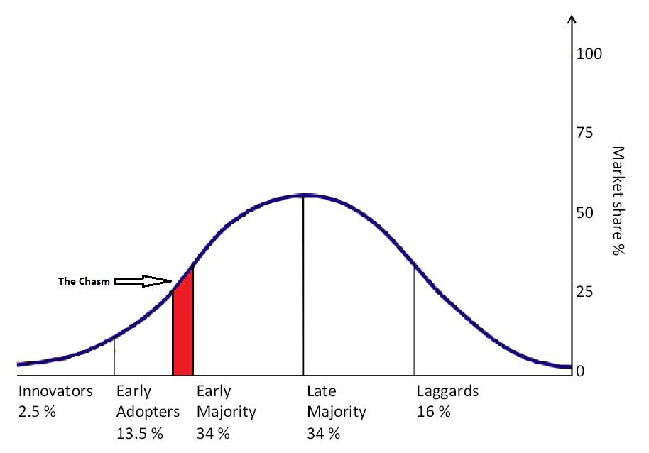 diffusion-of-innovation-diagram