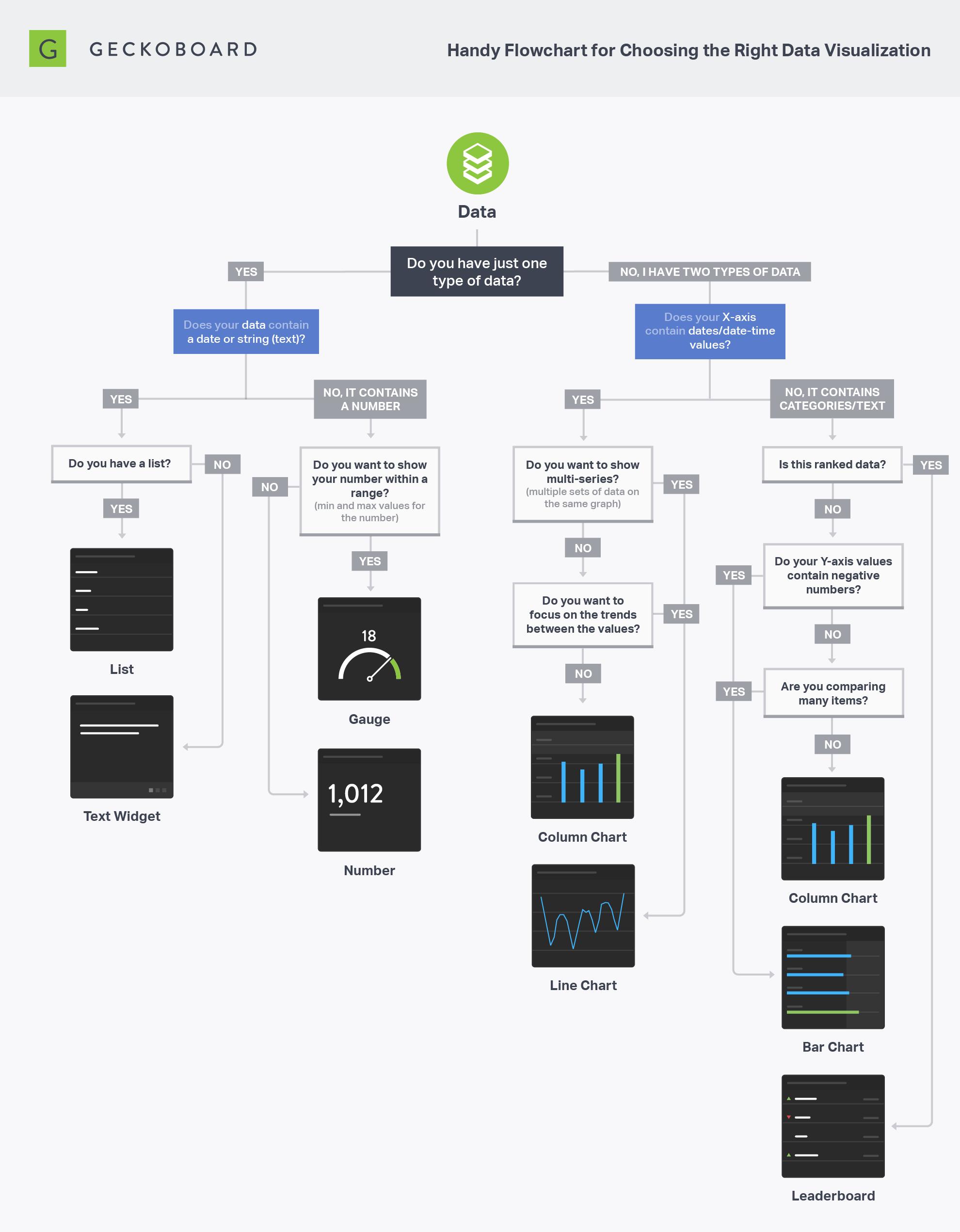 flowchart-choose-visualization