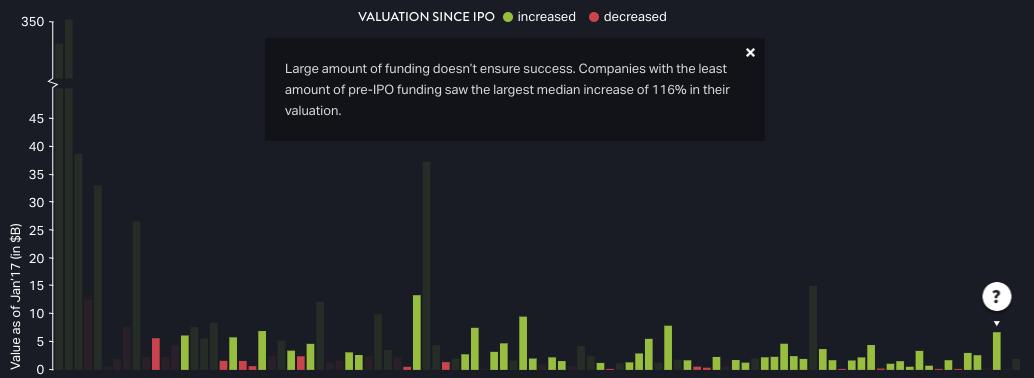 Funding Impact on Tech IPOs