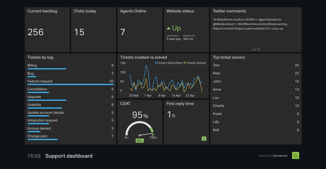 geckoboard-support-dashboard-for-zendesk-suite