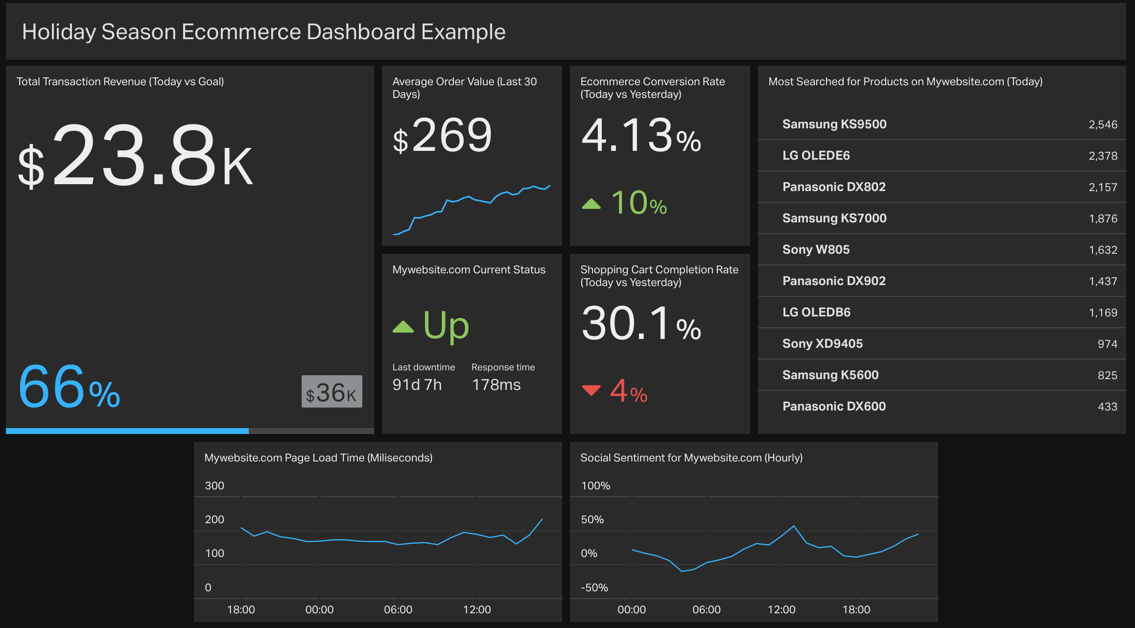 holiday-season-ecommerce-metrics-dashboard