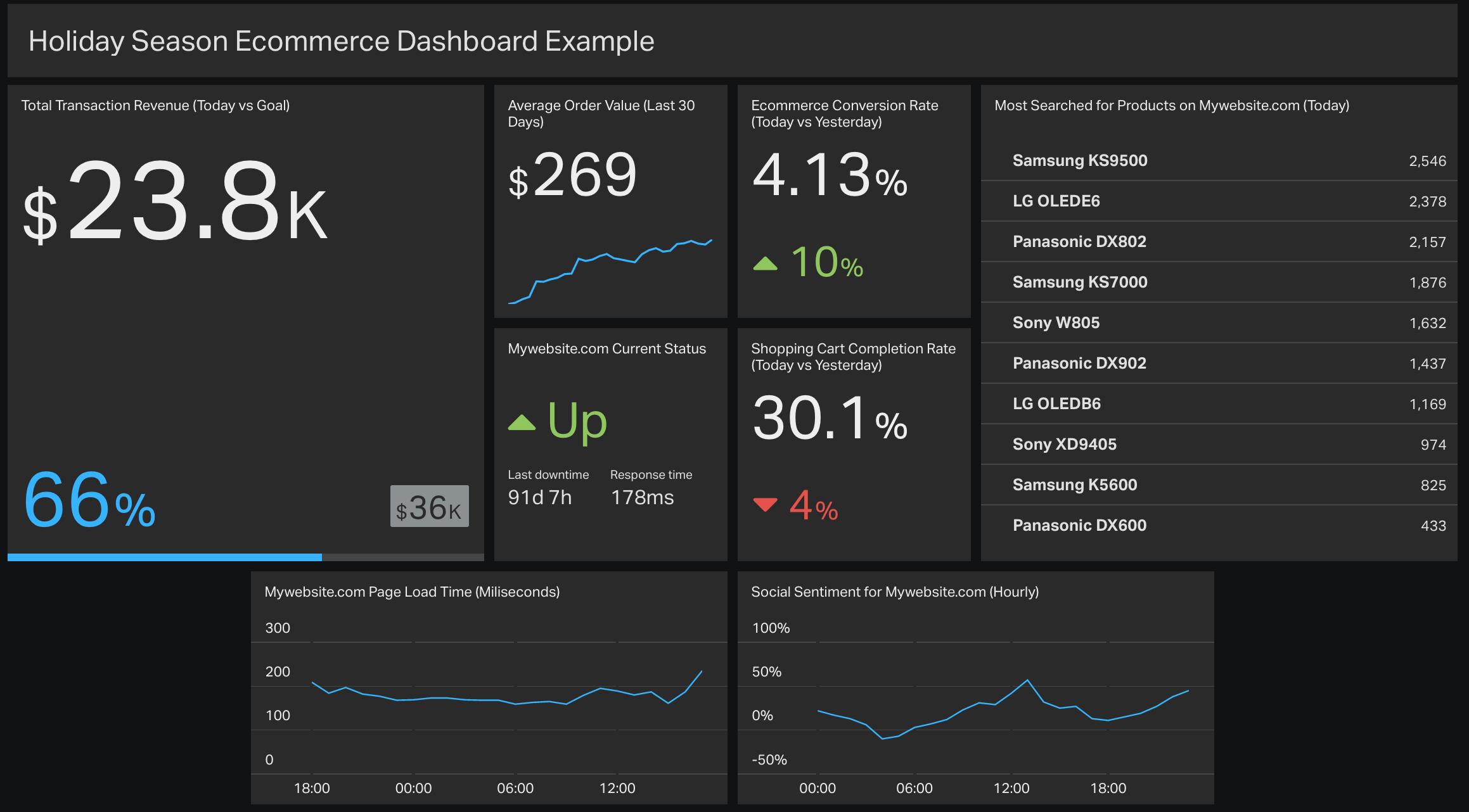 holiday-season-ecommerce-metrics-dashboard