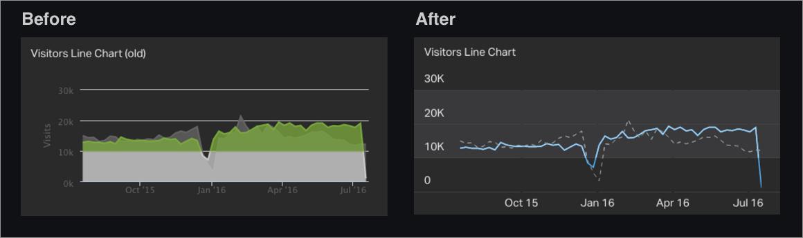 Geckoboard line chart update