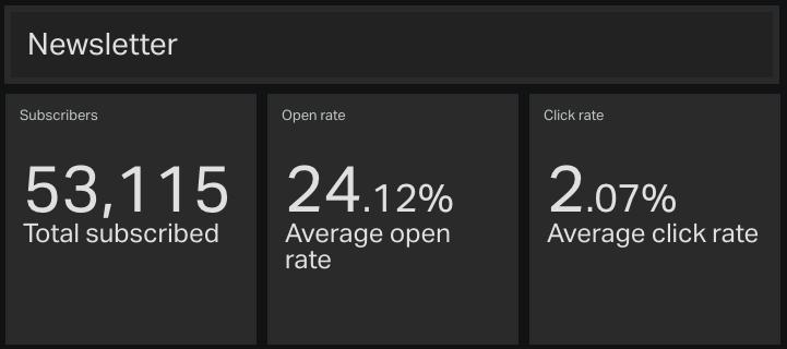 Newsletter Stats Dashboard