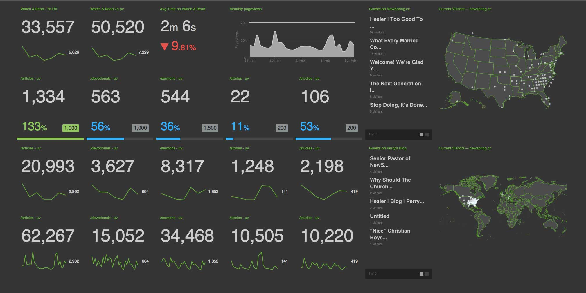 NewSpring dashboards