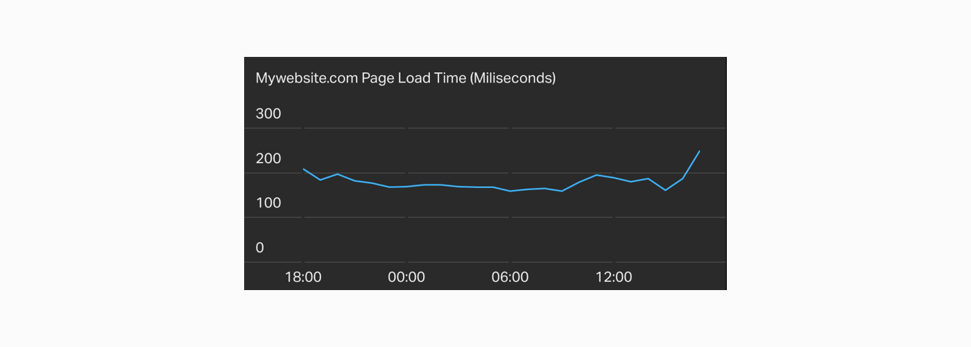 page-load-time-ecommerce-metric