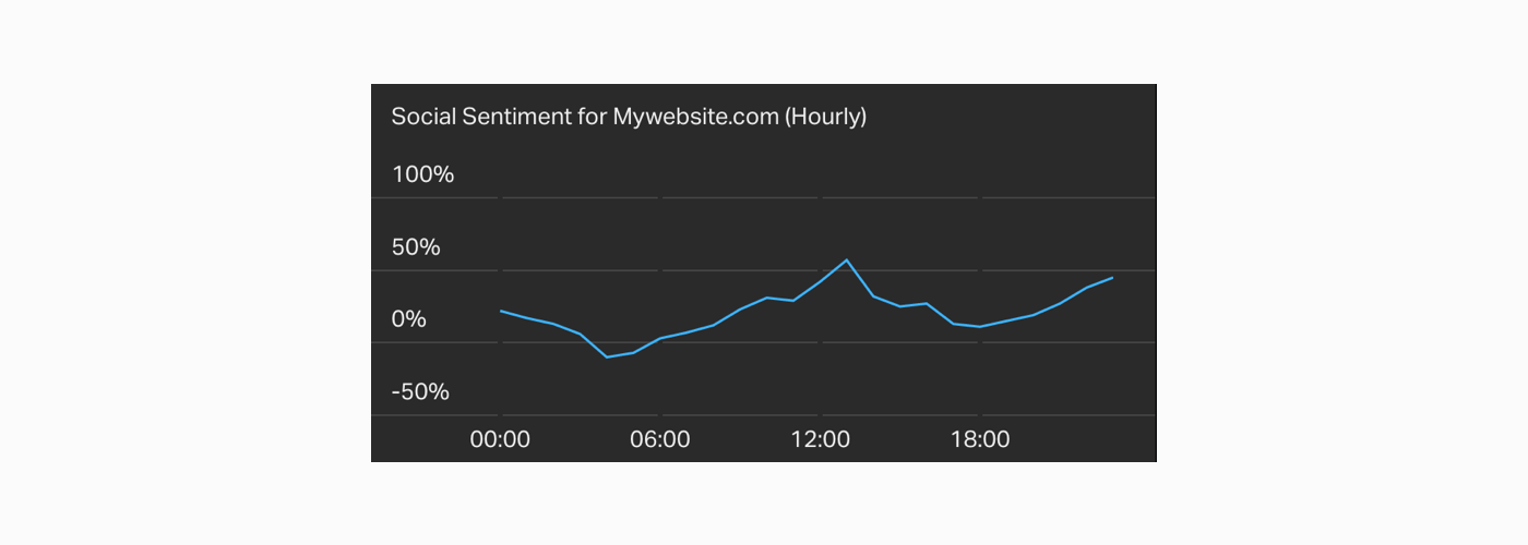 social-sentiment-ecommerce-metric