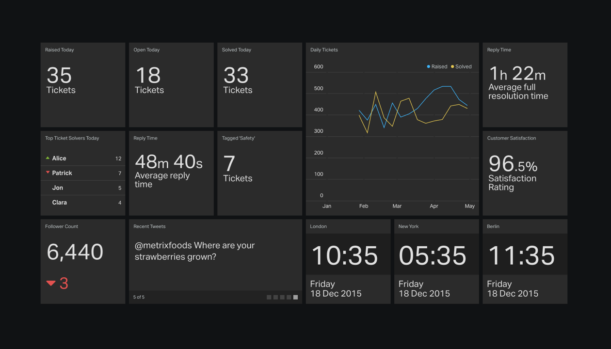 example-customer-support-dashboard