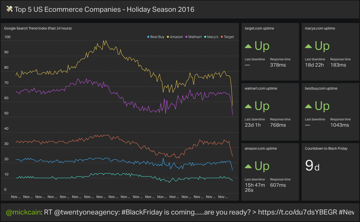 Track The Top Five Us Ecommerce Brands On Black Friday With Our Live Dashboard Geckoboard Blog